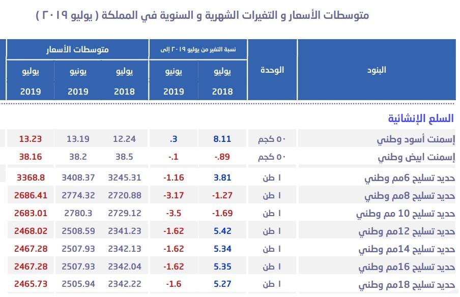 متوسط سعر طن الحديد بالسعودية يواصل التراجع للشهر الثالث معلومات مباشر