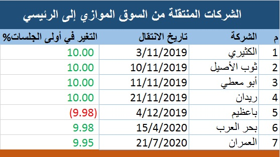 أداء قوي للأسهم المنتقلة من الموازي السعودي إلى الرسمي بصدارة بحر العرب معلومات مباشر