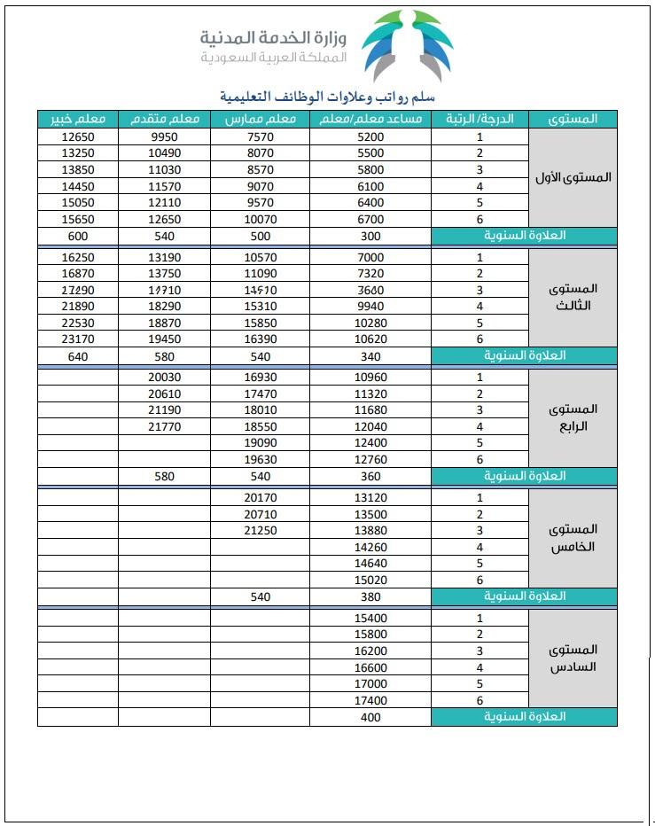 تعرف على سلم الرواتب والعلاوات للمعلمين بالسعودية في اللائحة