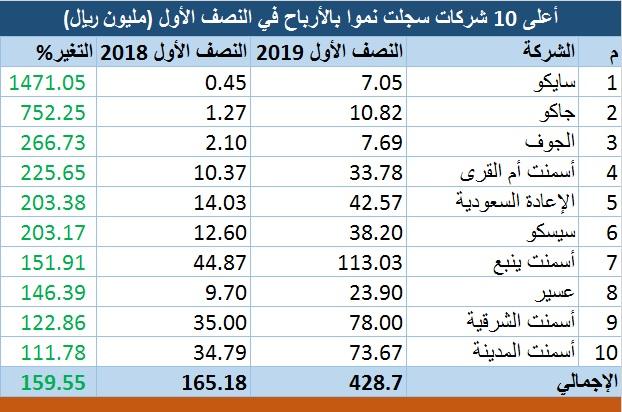 رصد.. التفاصيل الكاملة لنتائج الشركات السعودية بالنصف ...
