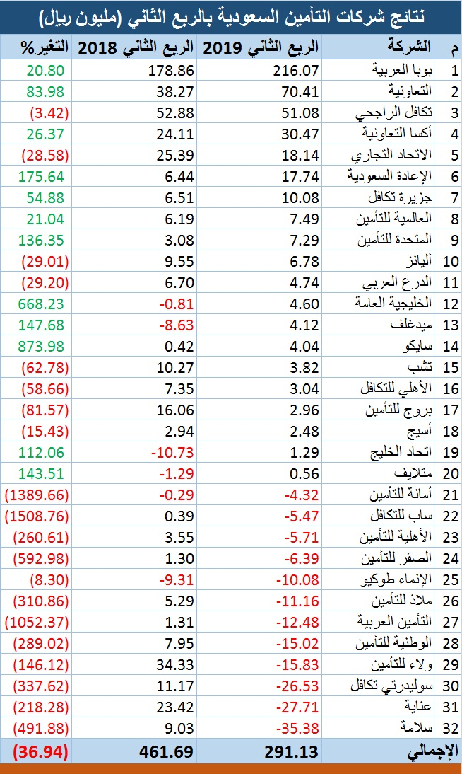مسح خسائر 12 شركة تهبط بأرباح قطاع التأمين السعودي بالربع الثاني معلومات مباشر