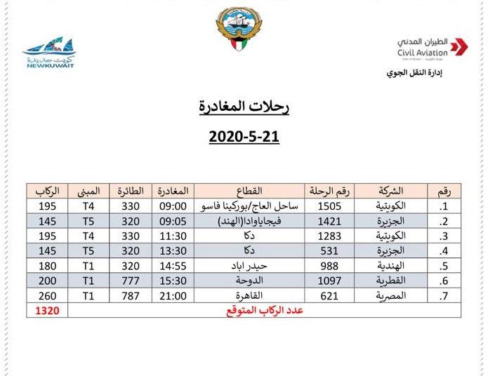 الطيران المدني يعلن رحلات الركاب المغادرة من مطار الكويت الخميس