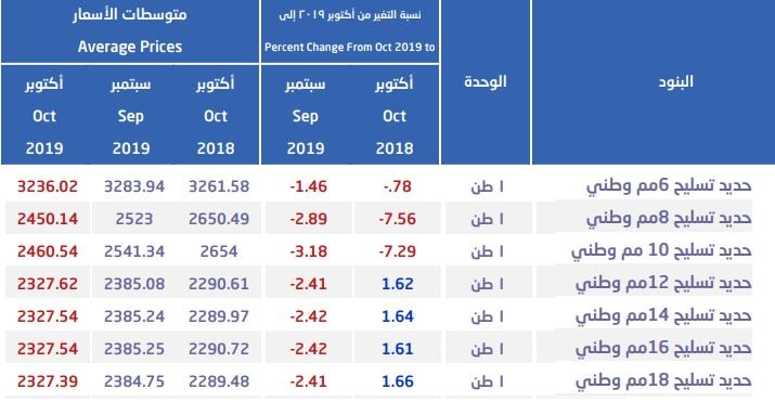متوسط أسعار الحديد بالسعودية يتراجع للشهر السادس معلومات مباشر