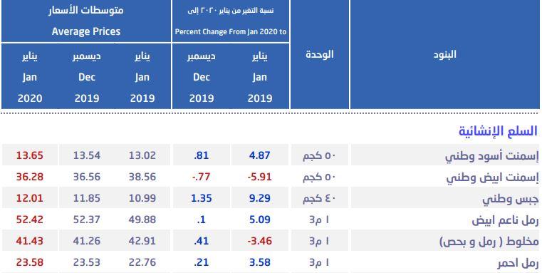 السعودية أسعار الحديد ترتفع خلال يناير بأعلى مستوى في 4 أشهر معلومات مباشر