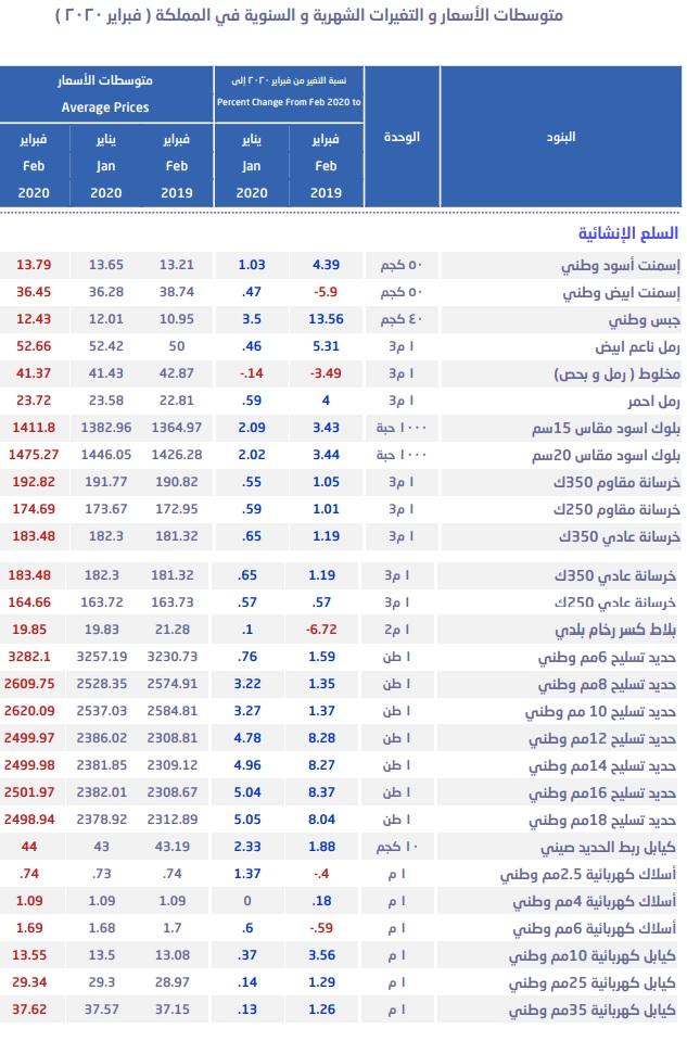 أسعار الحديد بالسعودية ترتفع لأعلى مستوى منذ يوليو وقفزة بالأسمنت معلومات مباشر