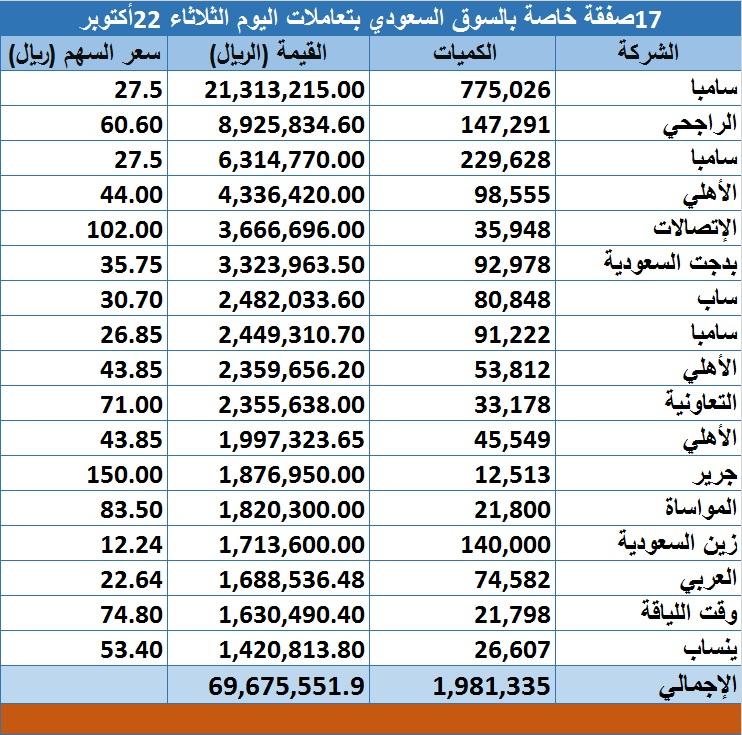 تنفيذ 17 صفقة خاصة بسوق الأسهم السعودية اليوم معلومات مباشر
