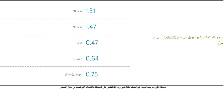 أرامكو السعودية تخفض أسعار البنزين حتى 10 مايو 2020 معلومات مباشر