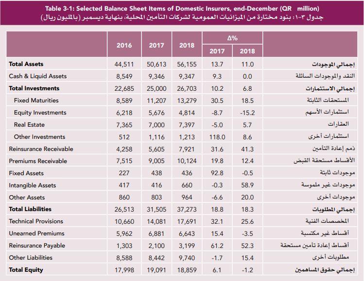 أصول شركات التأمين في قطر ترتفع 11 بالعام الماضي معلومات مباشر