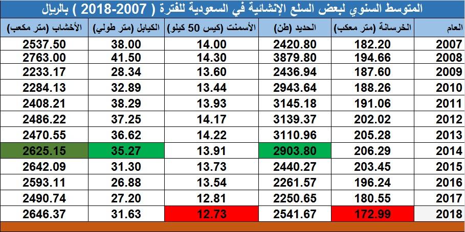 مسح طن الحديد بالسعودية يسجل أعلى سعر في 4 سنوات معلومات مباشر