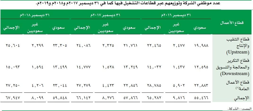 أرامكو السعودية توضح عدد الموظفين وتوزيعهم بقطاعات التشغيل معلومات مباشر