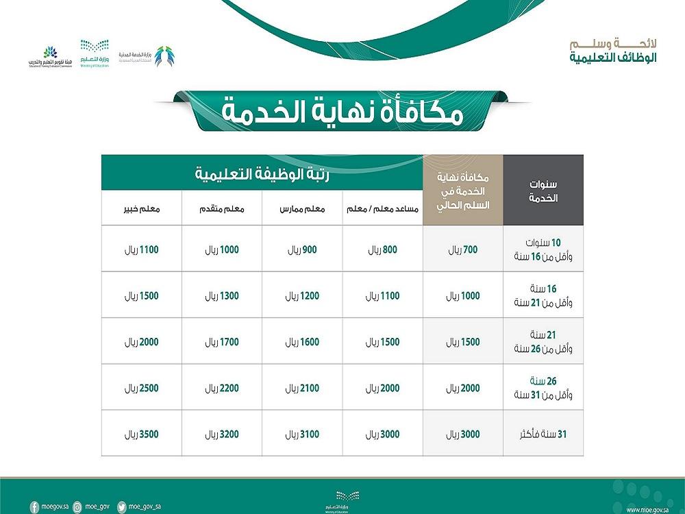 تعرف على مكافأة نهاية الخدمة للمعلمين بالسعودية باللائحة الجديدة معلومات مباشر