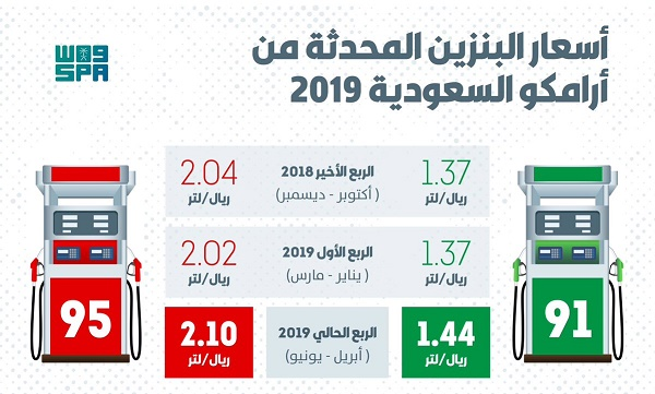 أرامكو السعودية ترفع أسعار البنزين ابتداء من الأحد