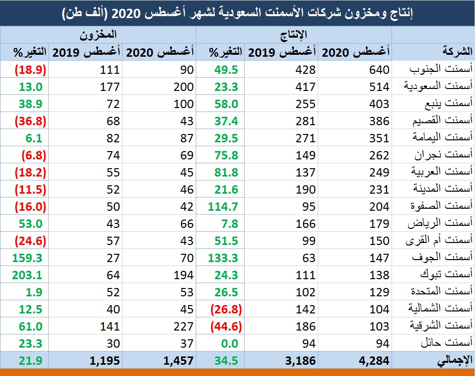 متوسط أسعار الحديد والأسمنت بالسعودية يسجل أدنى مستوياته بـ11 عاما معلومات مباشر