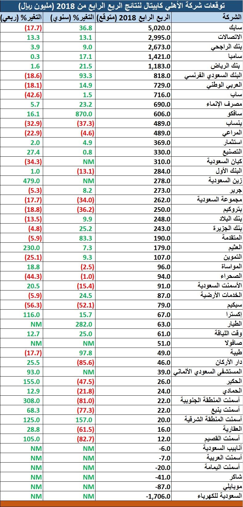 رمز شركة الكهرباء في بنك الرياض