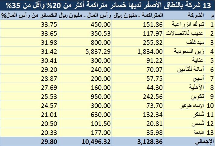 Analysis – Finished losses put Saudi companies on edge