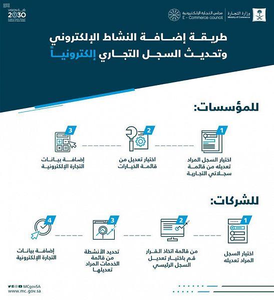 4 خطوات لإضافة نشاط وتحديث السجل التجاري للشركات إلكترونيا في السعودية معلومات مباشر