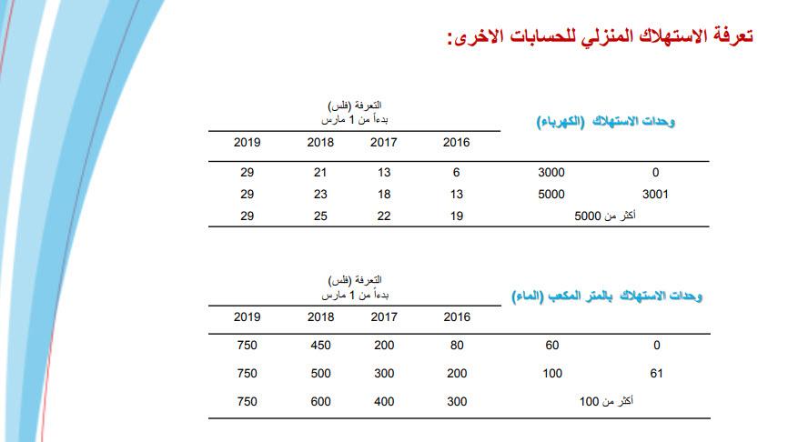 جاف تمام ا متاح الوعي طريقة حساب فاتورة الكهرباء في المغرب Comertinsaat Com