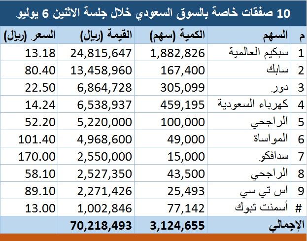 محدث السوق السعودي يشهد تنفيذ 10 صفقات خاصة بـ70 مليون ريال معلومات مباشر