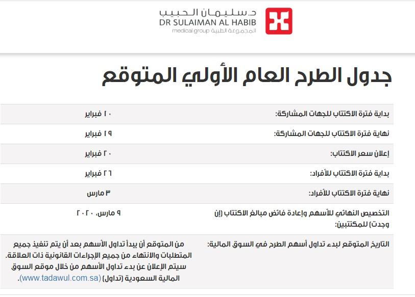 مجموعة سليمان الحبيب تعلن تفاصيل طرح أسهمها بالسوق السعودي معلومات مباشر