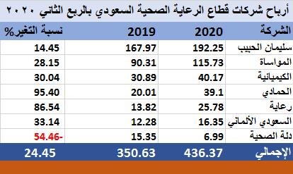 سليمان الحبيب و المواساة يتصدران أرباح الرعاية الصحية السعودي بالربع الثاني معلومات مباشر
