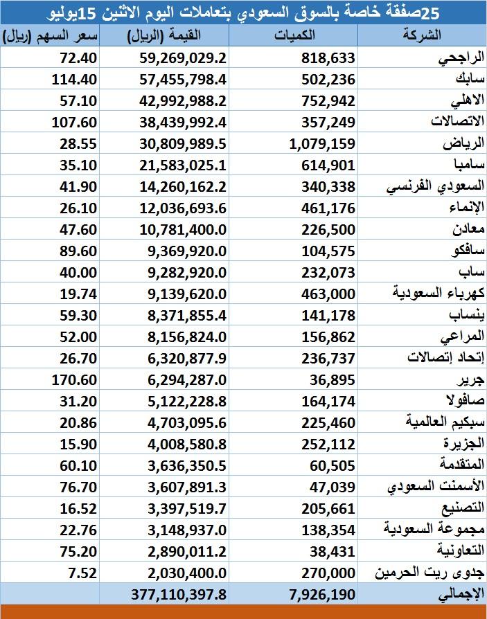 محدث 25صفقة خاصة بالسوق السعودي قيمتها 377 1 مليون ريال معلومات مباشر
