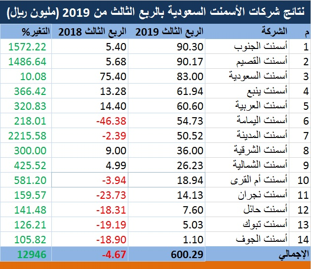 تحليل تحول إيجابي لنتائج شركات الأسمنت السعودية بالربع الثالث بدعم المبيعات معلومات مباشر