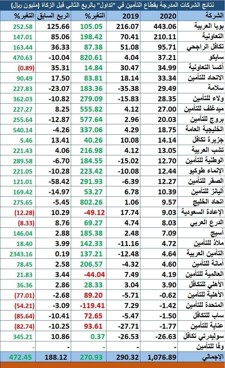 أرباح قياسية لشركات التأمين السعودية بالربع الثاني تتجاوز مليار ريال معلومات مباشر