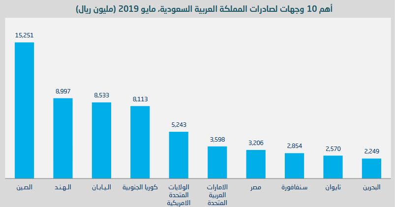 10 دول تقتنص 69% من صادرات السعودية في مايو..والصين
