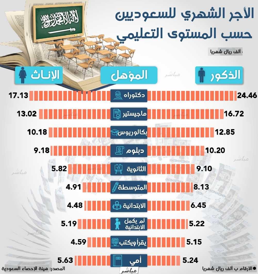 إنفوجرافيك متوسط رواتب السعوديين وفقا للمستوى التعليمي معلومات مباشر