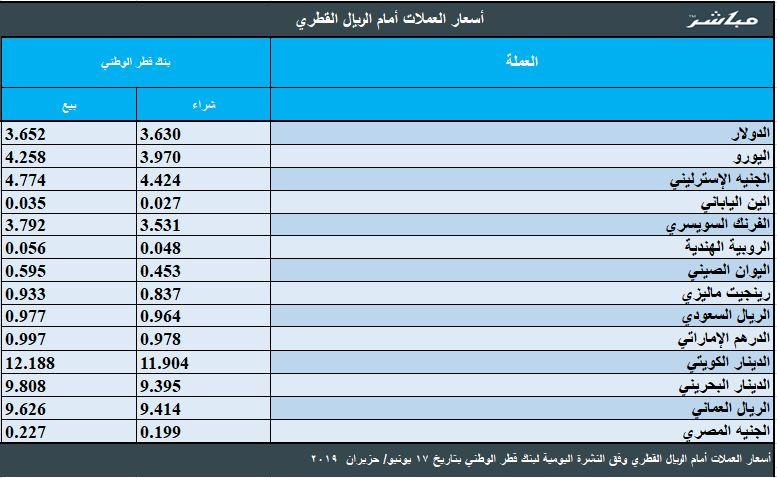 سعر صرف العملات العربية والأجنبية مقابل الريال القطري معلومات مباشر