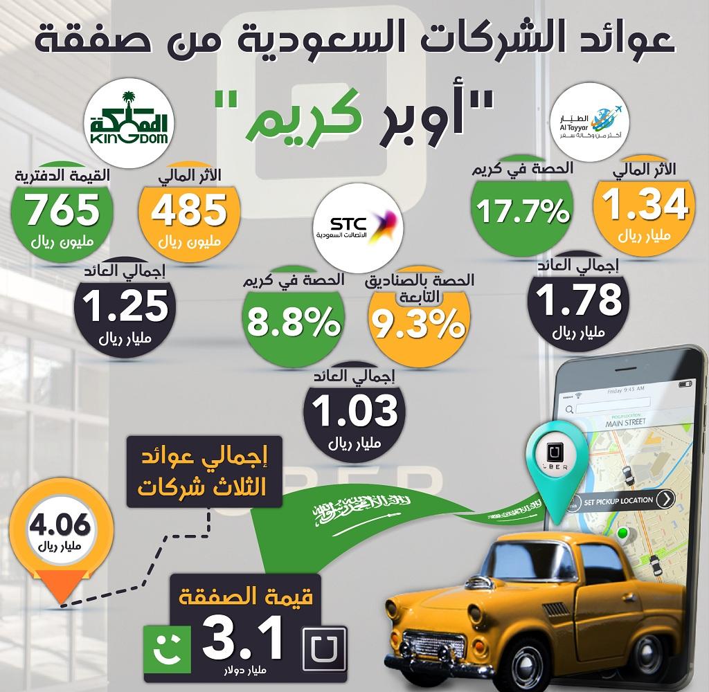 """إنفوجرافيك: كيف استفادت الشركات السعودية من صفقة """"أوبر ..."""