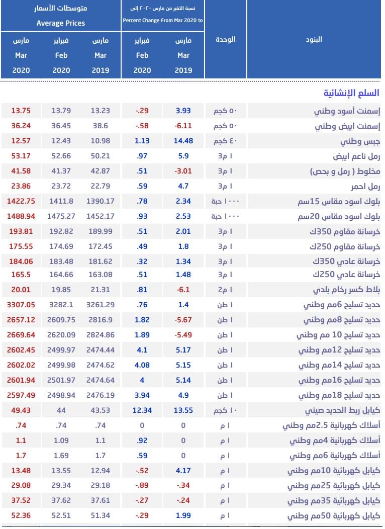 أسعار الحديد بالسعودية تقفز بنهاية مارس لأعلى مستوى في 11 شهرا معلومات مباشر