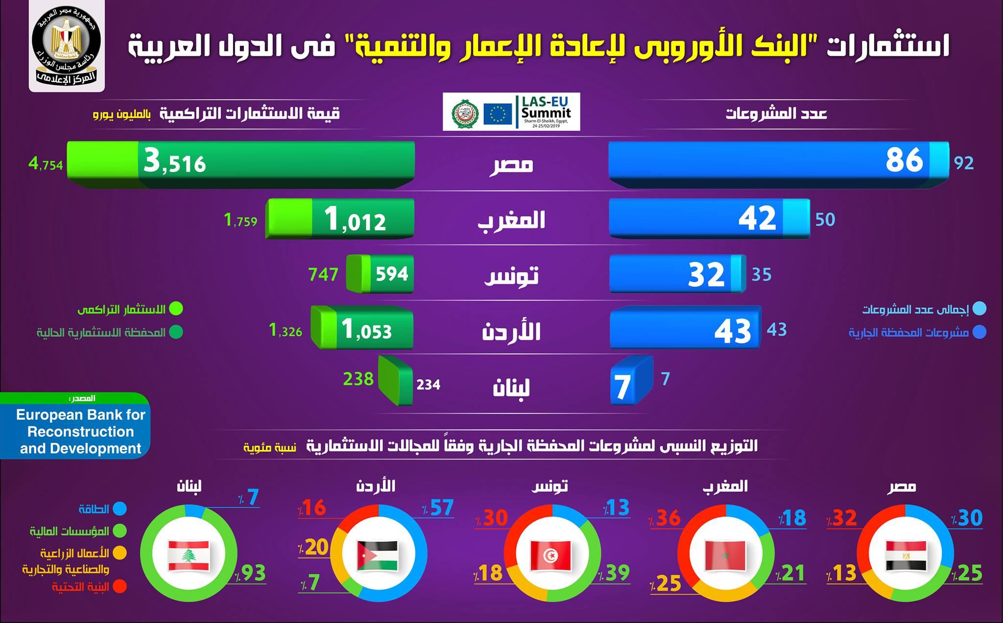 Arab-European summit in Cairo early next week 20946111_AR_1550925630_photo+3