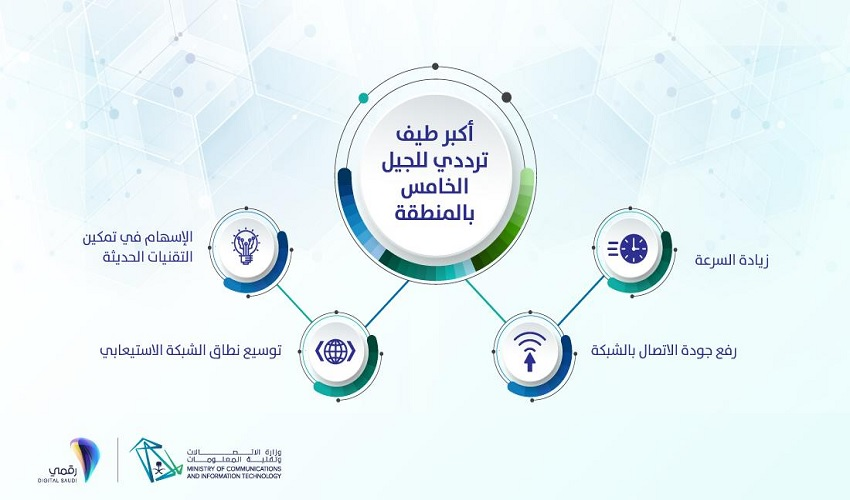 27b1cbb0a وزير الاتصالات: 1000 قاعدة متوفرة بالسعودية لإطلاق الجيل الخامس ...