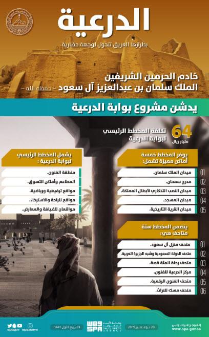 إنفوجرافيك أبرز تفاصيل مشروع بوابة الدرعية بالسعودية معلومات مباشر