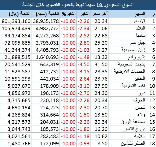 السوق السعودي أسهم تهبط بالحدود القصوى خلال الجلسة وأخرى تقترب معلومات مباشر