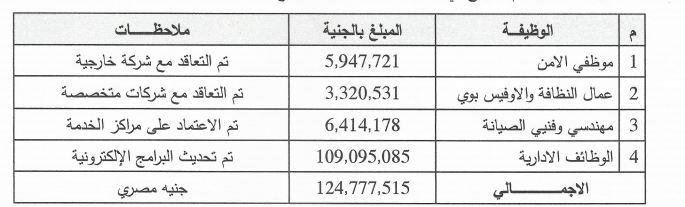 أمريكانا مصر تكشف تفاصيل 125مليون جنيه مكافأة نهاية الخدمة للعاملين معلومات مباشر