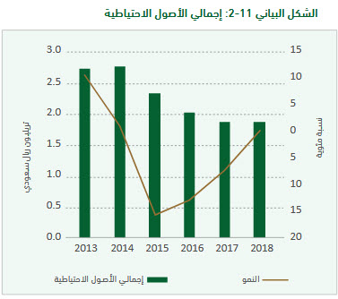 Saudi - Saudi Arabian Monetary Agency: Foreign reserves are enough for 40 months of imports 21015098_AR_1565107366_a