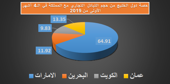 bc38de00f وبحسب بيانات التجارة الخارجية السلعية السعودية اطلع عليها