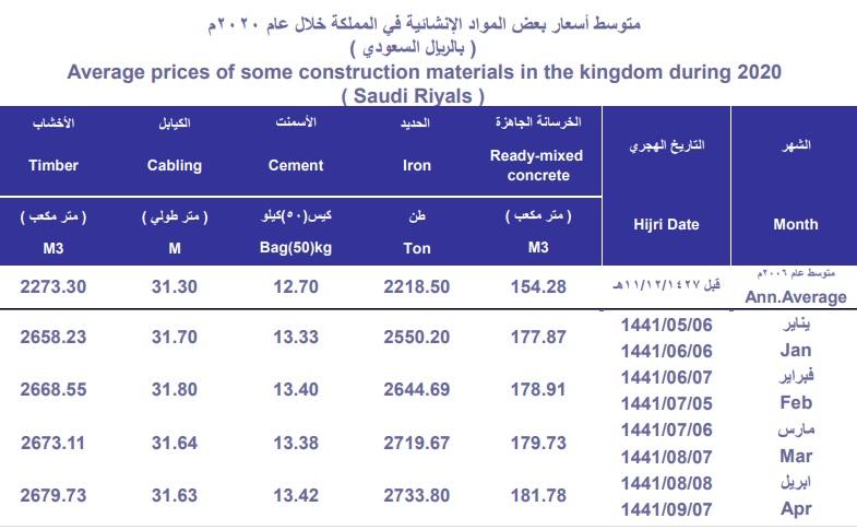 متوسط أسعار الحديد بالسعودية يسجل أعلى مستوياته بأكثر من 5 سنوات معلومات مباشر