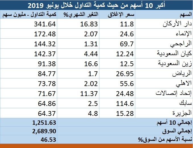7714c1d8b واقتنصت أكبر 10 أسهم من حيث الكميات، على حوالي 46.5 بالمائة، من كمية تداول  السوق السعودي، التي بلغت 2.7 مليار سهم خلال شهر يونيو / حزيران الماضي.