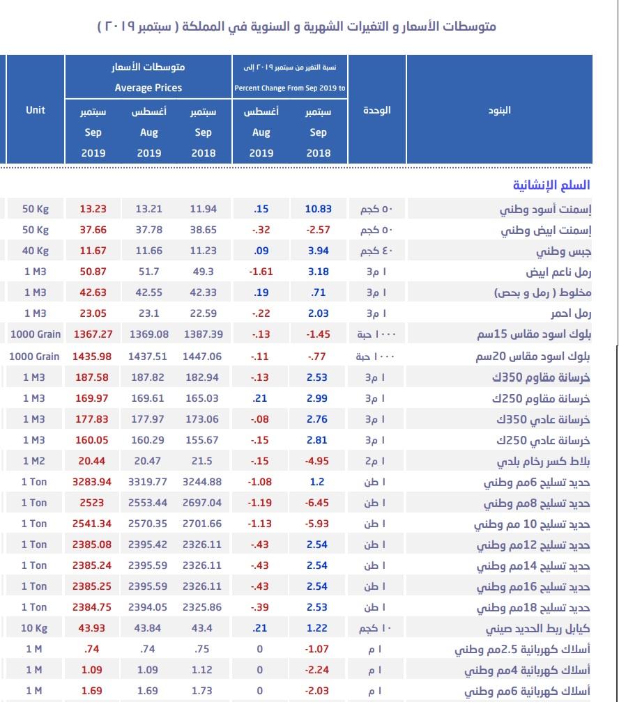 السعودية أسعار الحديد تتراجع للشهر الخامس عند أدنى مستوى منذ فبراير معلومات مباشر