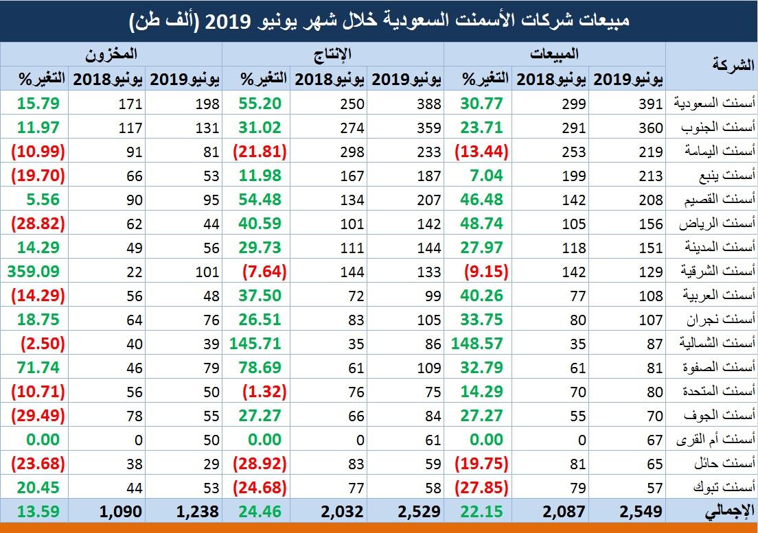 سلم رواتب وزارة الصحة العراقية 2018 Asyalafi Blogspot Com