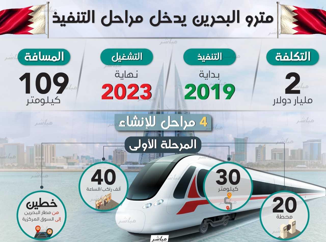 5ade944c3 إنفوجراف.. مترو البحرين الأول من نوعه في تاريخ المملكة - معلومات مباشر
