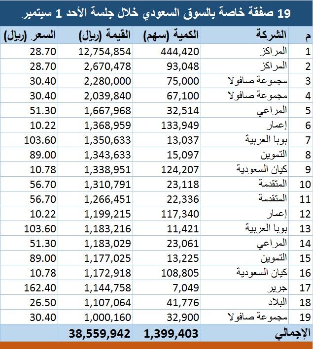 محدث 19 صفقة خاصة بالسوق السعودي أكبرها على المراكز معلومات مباشر