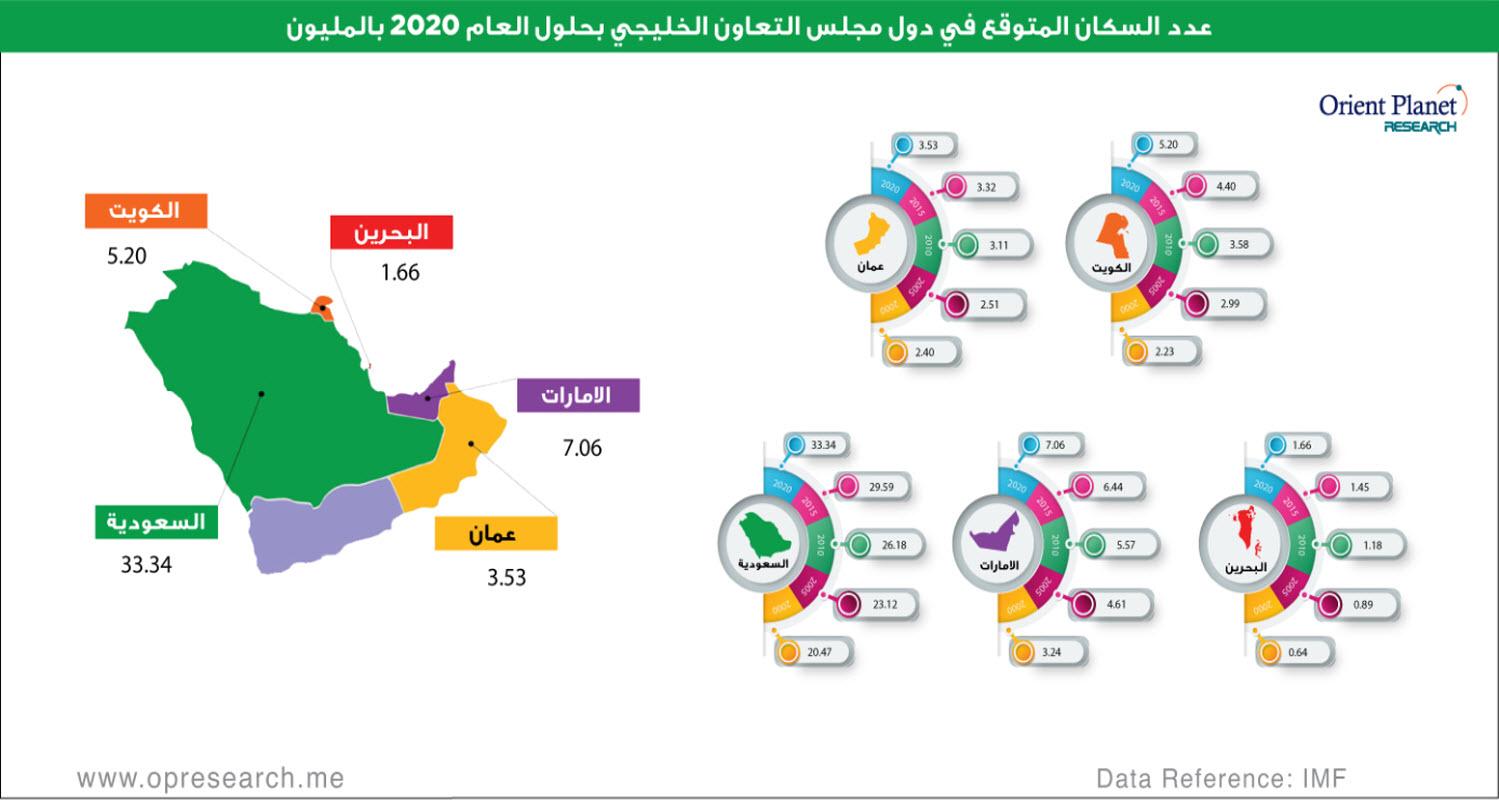 إنفوجرافيك أعداد السكان بدول الخليج في 2020 معلومات مباشر