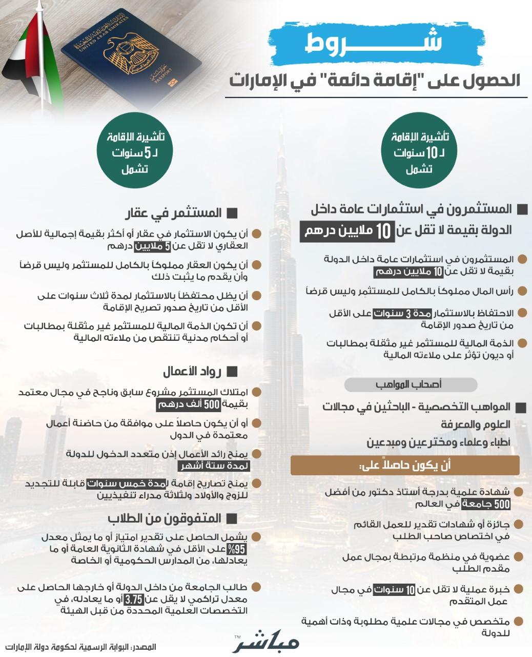إنفوجرافيك شروط الحصول على إقامة دائمة في الإمارات معلومات مباشر