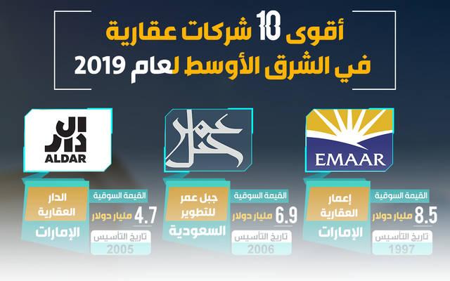 إنفوجراف.. أقوى الشركات العقارية العامة في الشرق الأوسط لعام 2019