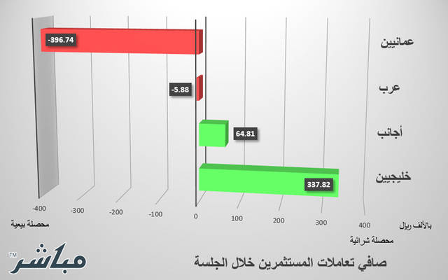 الخليجيون والأجانب يتجهون للشراء بسوق مسقط
