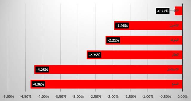 """جراف خاص لـ""""مباشر"""" يوضح القطاع الأبرز في سوق دبي"""